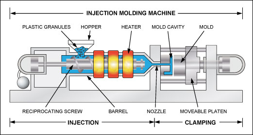 what is plastic injection molding vision plastics inc rh visionplastics net injection moulding diagram process injection moulding diagram