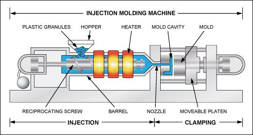 What Is Plastic Injection Molding? | Vision Plastics, Inc